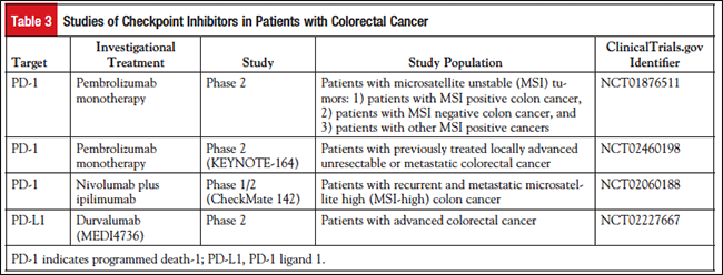 Checkpoint Inhibition A Promising Immunotherapeutic Approach For Colorectal Cancer Personalized Medicine In Oncology