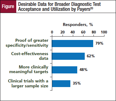 Best Practices in Incorporating Biomarker Testing to Deliver