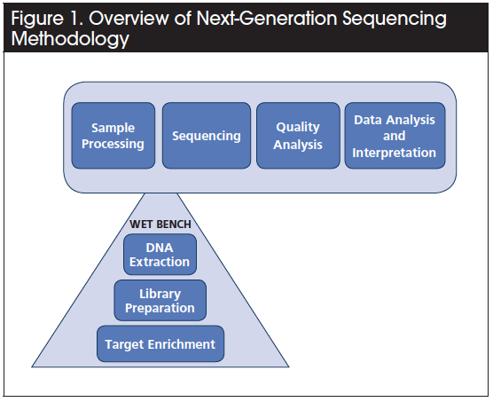 Next-Generation Sequencing Testing in Oncology