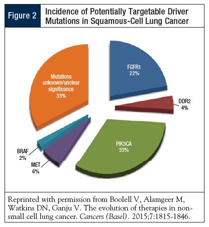 lung cancer genetic mutations paraziți microscopici ai pielii umane